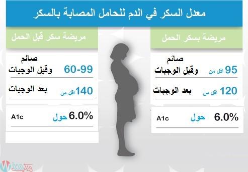 معدل السكر المستهدف للحامل