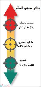 [جدول] معدل السكر الطبيعي حسب العمر صائم وفاطر وعشوائي 4