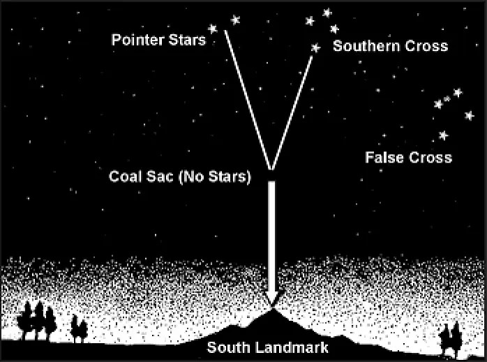 Diagram of Southern Cross, Coal Sac, and the southern horizon