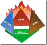 "Components of fire or the ""fire triangle"""