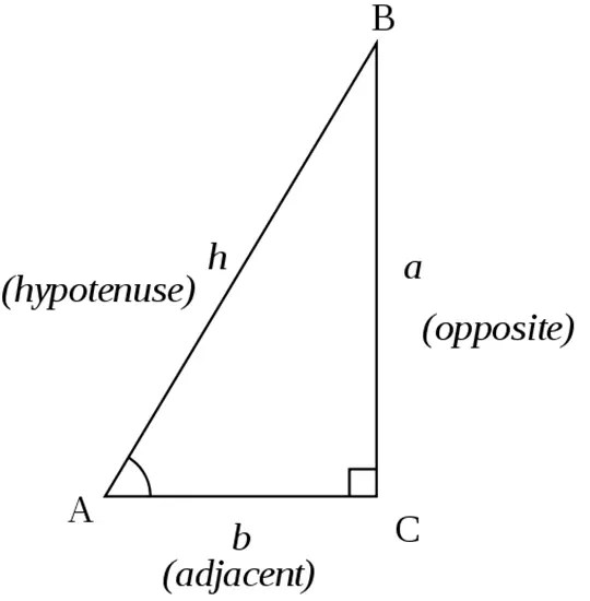 Hypotenuse, adjacent, and opposite sides of a triangle