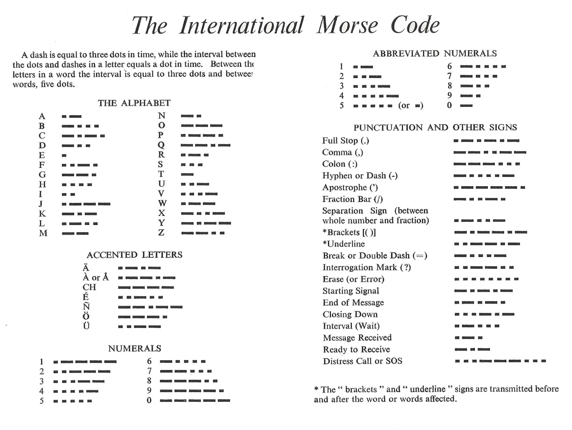 photograph about Printable Morse Code Chart referred to as World wide Morse Code chart Wilderness Arena