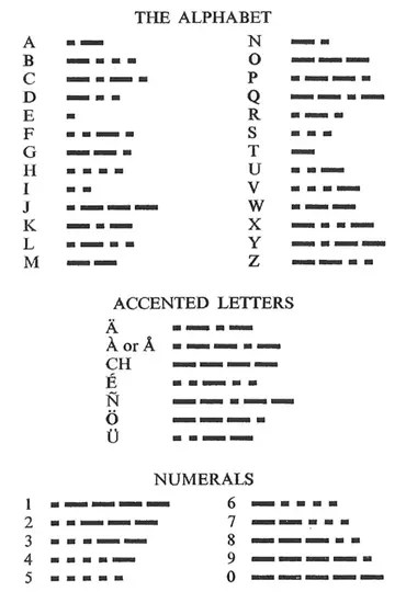 Morse code alphabet and numbers