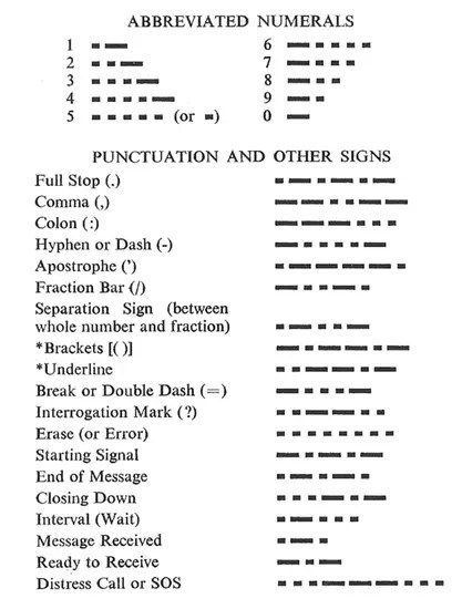 Morse code abbreviated numbers, punctuation, and other signs