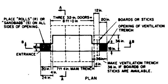 Plan for in-ground trench shelter