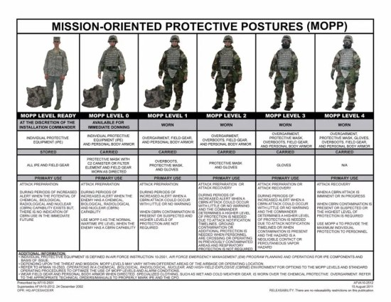 MOPP (Mission-oriented Protective Postures) levels