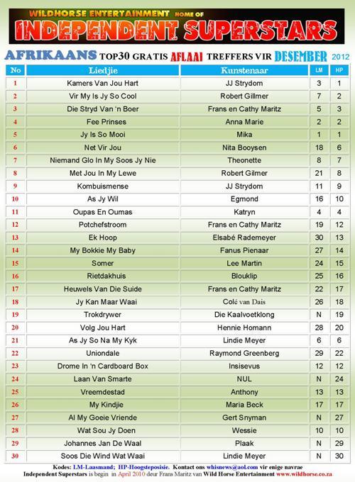 Click 2 Download December Afrikaans Top30 Download Chart