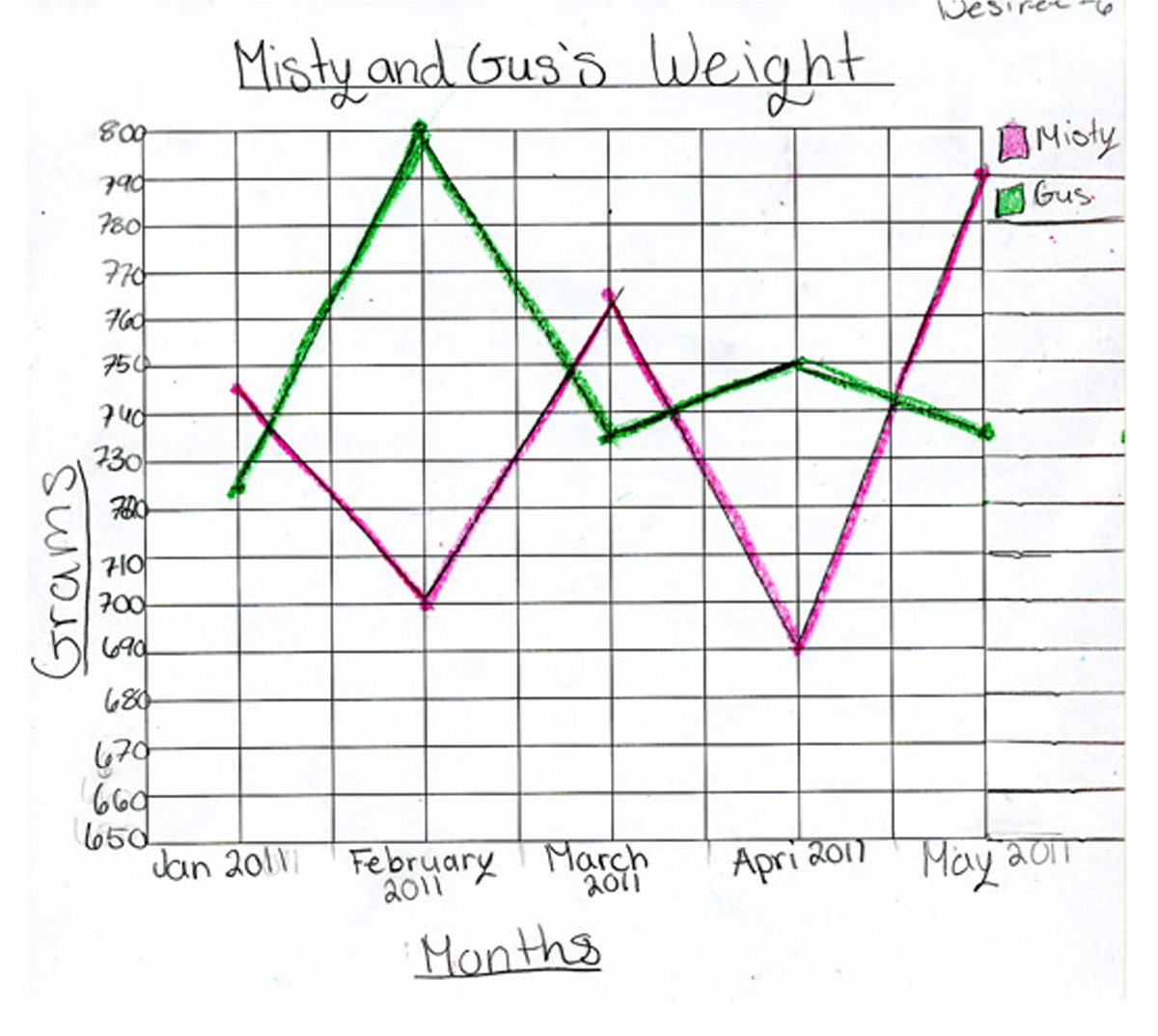 Worksheet Double Line Graph Worksheets Recetasnaturista