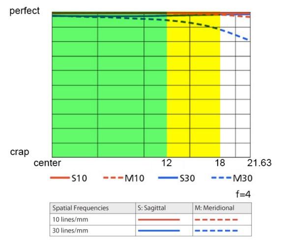 Modi500mmf4MTF Lens Performance