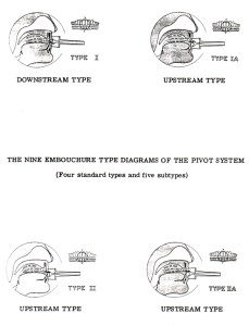 Reinhardt Types I and II