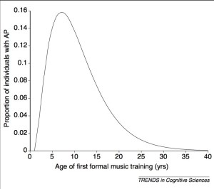 Age of first music training