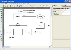 Imagem mostrando um exemplo de modelo conceitual ER. Imagem retirada do site http://www.sis4.com/brmodelo/img/Tela1.jpg.