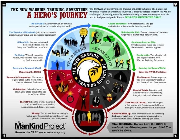 The NWTA Journey Infographic