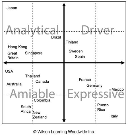Global Social Styles