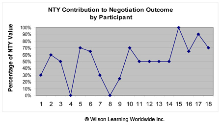 NTY Contribution to Negotiation Outcome by Participant