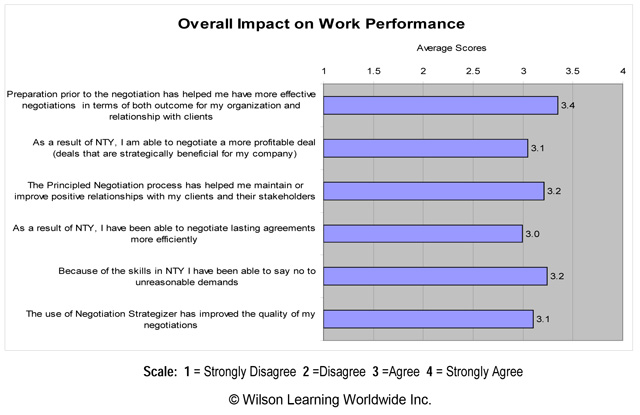Overall Impact on Work Performance