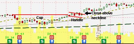 Cup and handle chart pattern bullish
