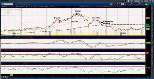 H/S pattern $DDD bearish reversal