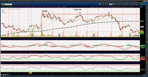 Triple Top Chart Pattern FSLR