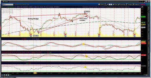 Rising wedge chart pattern