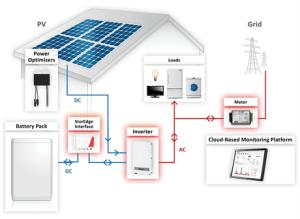 StorEdge Battery System | Wind & Sun