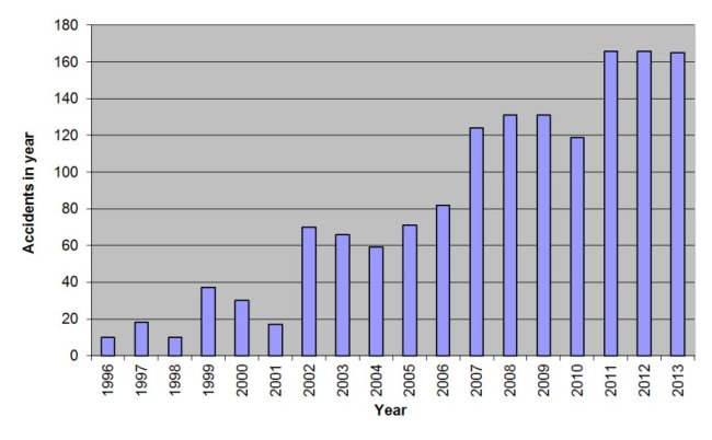 """The truth is, survey respondents lack the knowledge to make judgments about wind power, especially on key issues like """"safety."""" (Graph on wind farm accidents world-wide from Caithness Wind Farms"""