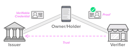 The Issuer/Holder/Verifier Trust Triangle