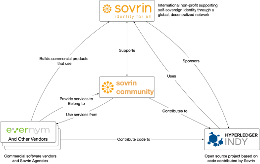 Relationship between Sovrin Foundation, Evernym, and Hyperledger