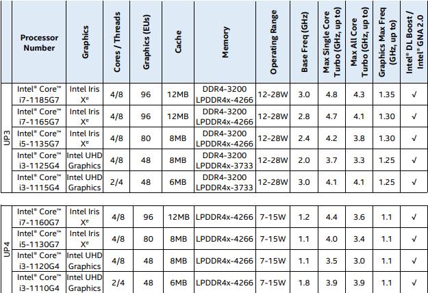 Intel Tiger Lake-U series