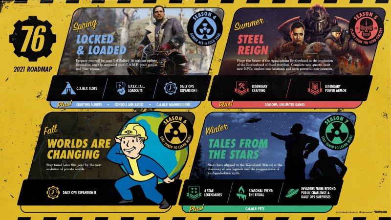 Fallout 76 Roadmap Image