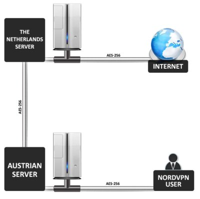 How the double VPN works
