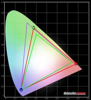 Philips 499P9H RGB Test