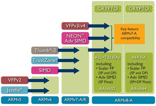 V5_to_V8_Architecture