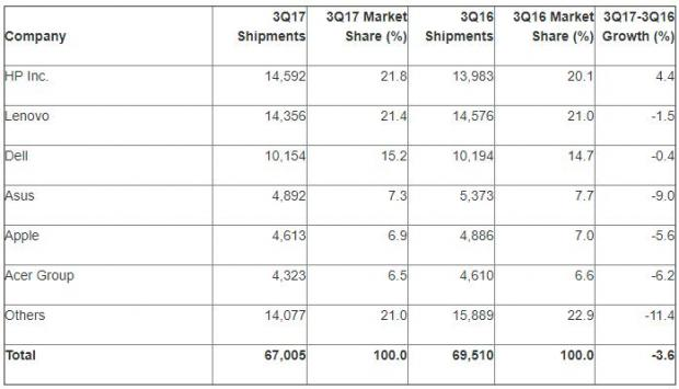 HP Retains Top Spot as Global PC Shipments Continue to Fall: Gartner