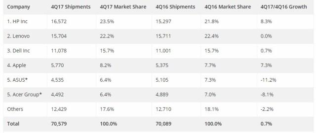 PC market share
