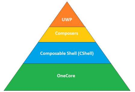 Windows Core OS structure