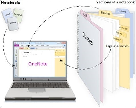 how to use onenote with outlook 2013