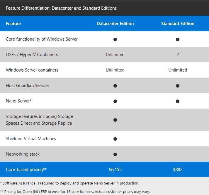 Windows Server 2016 Lizenzierung Editionen Preise Windowspro