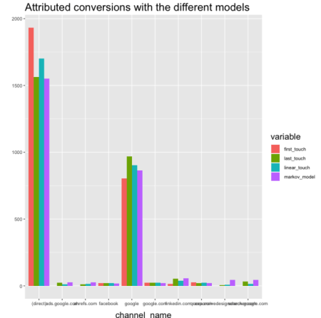 attribution modelling in R 1