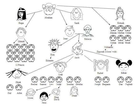 Abraham's Family Tree