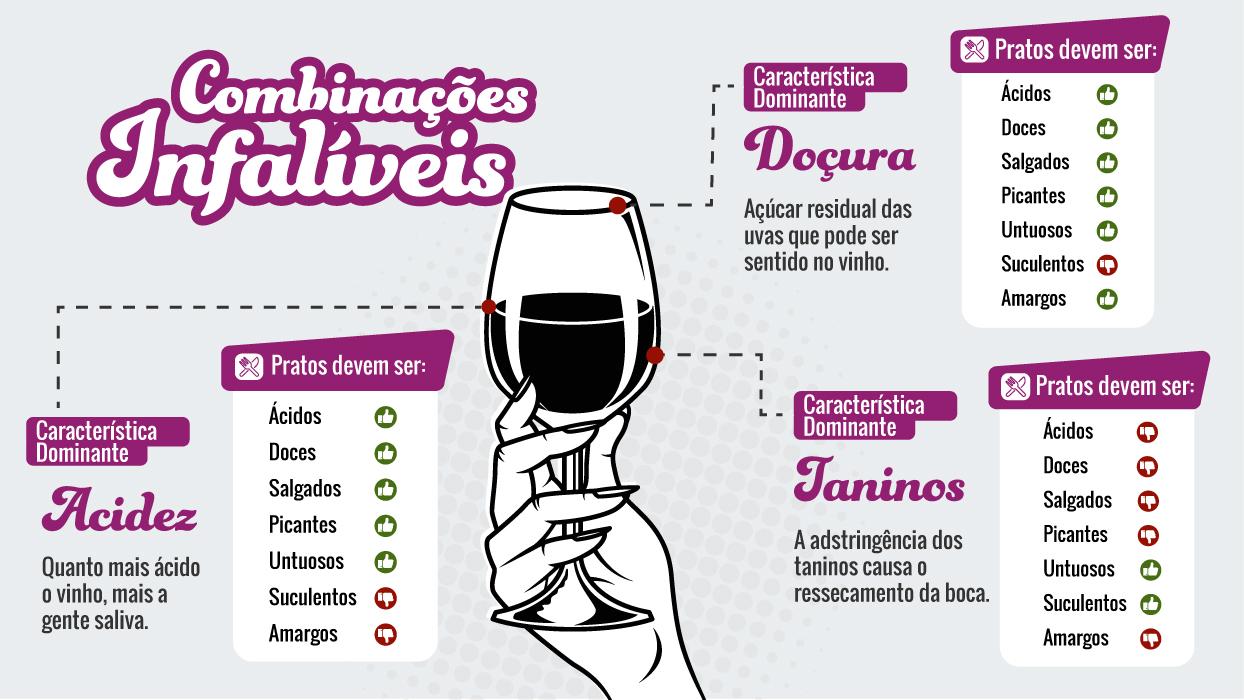Harmonização de vinhos
