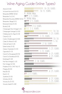 Wine Aging Guide – Wine Types & Varietals