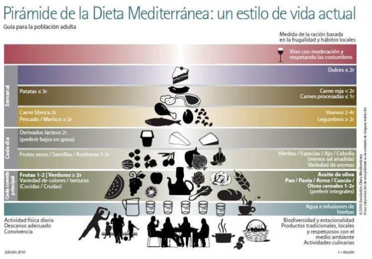 Pirámide-Dieta-Mediterránea.jpg