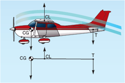 CG-CL-TailForce