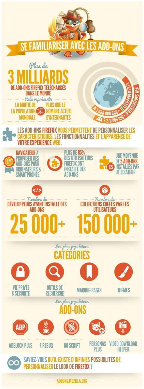 infographie firefox  3 milliards extensions