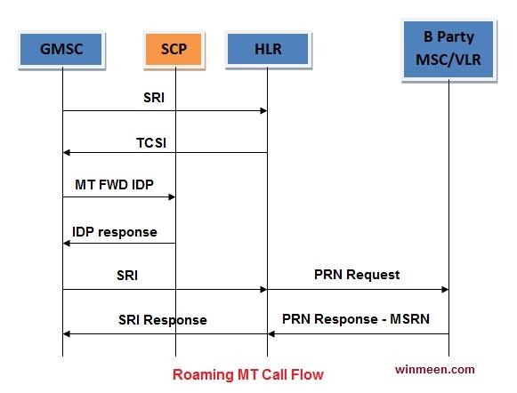 Roaming MT Call Flow