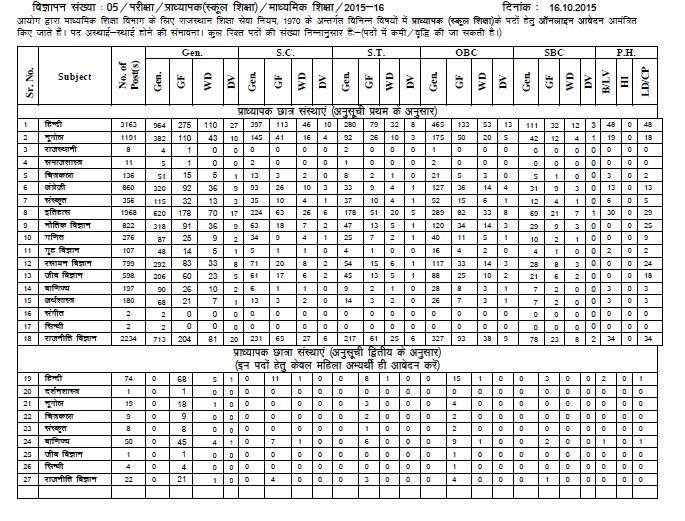 Detailed Vacancies of RPSC I grade Teacher