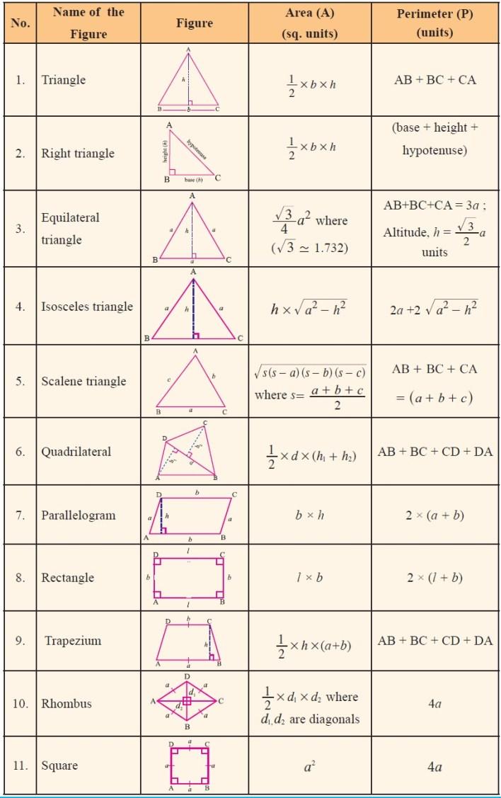 Tnpsc Maths Area2