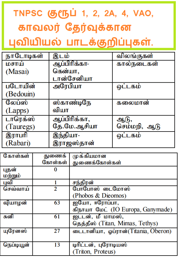 Tnpsc Group 1 Exam Physical Geography Study Materials Tamil Medium