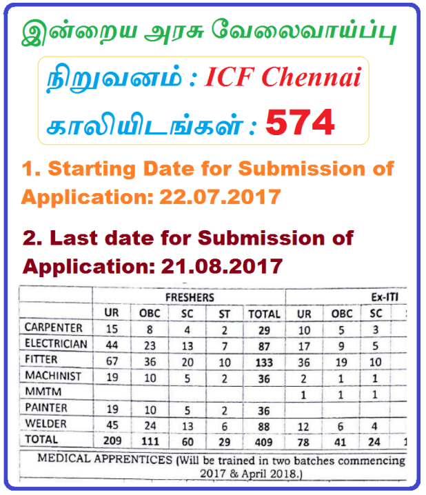 ICF Chennai Recruitment 2017 Apply 574 Apprentices Jobs